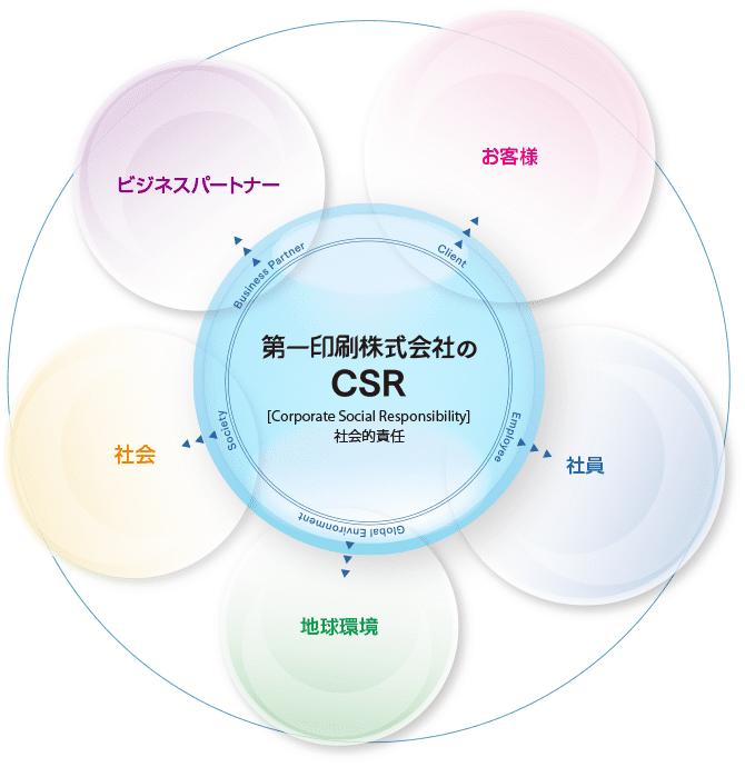 CSRの図